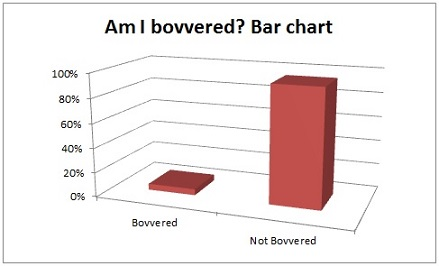 Bovvered bar chart