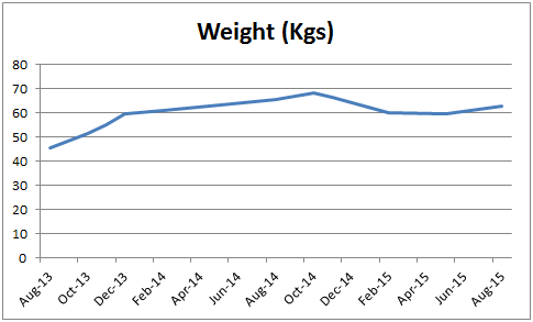 Weight Change Aug 2015